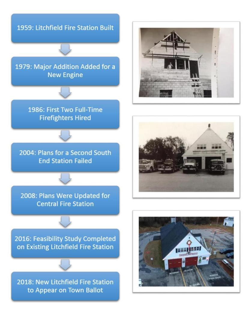 Litchfield Timeline Word